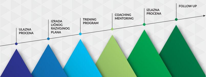programi-razvoja